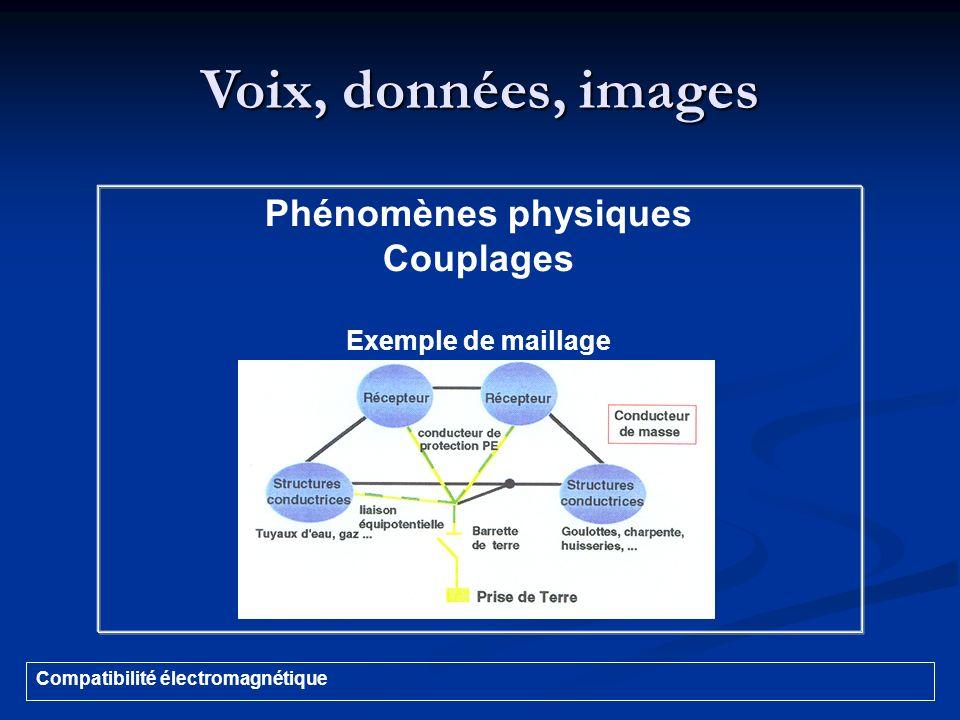 Voix, données, images Phénomènes physiques Couplages