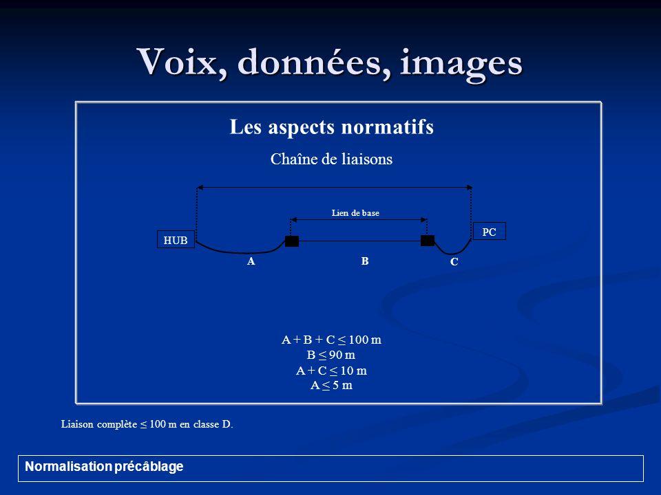 Voix, données, images Les aspects normatifs Chaîne de liaisons