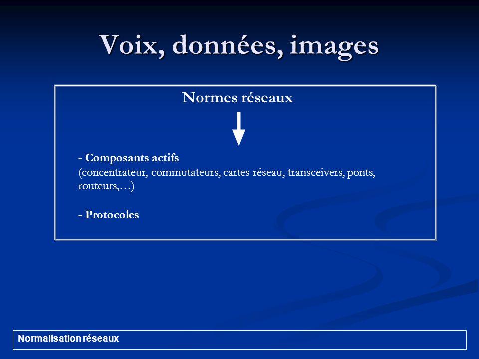 Voix, données, images Normes réseaux - Composants actifs