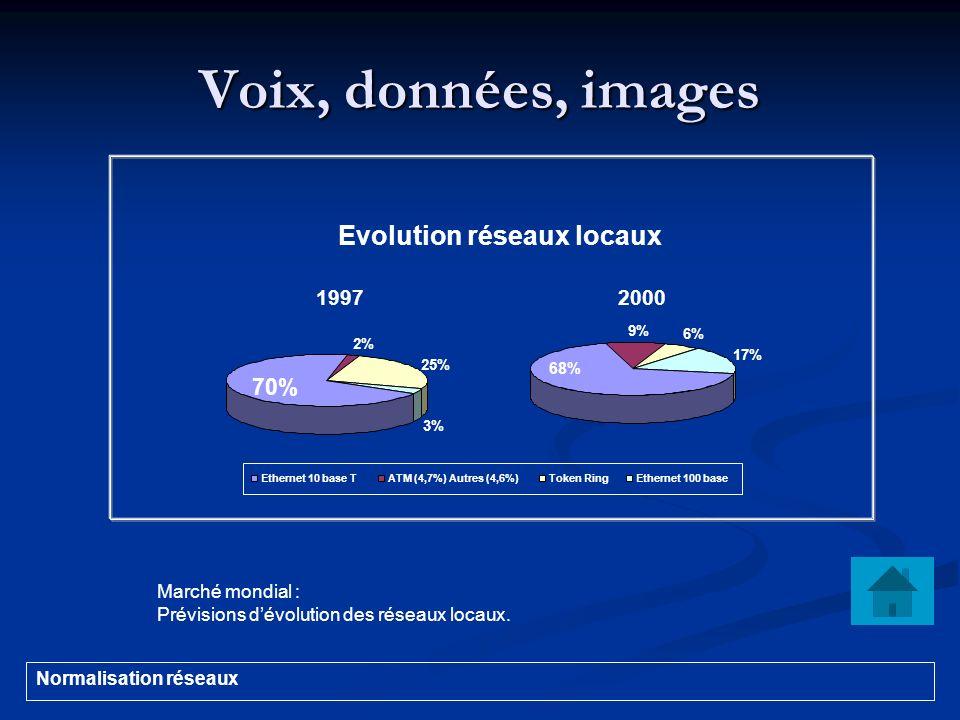 Voix, données, images Evolution réseaux locaux 70% 1997 2000
