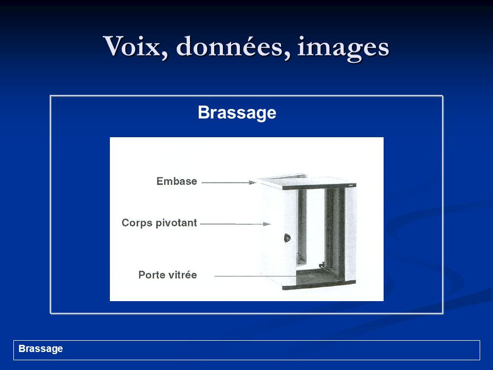 Voix, données, images Brassage Brassage