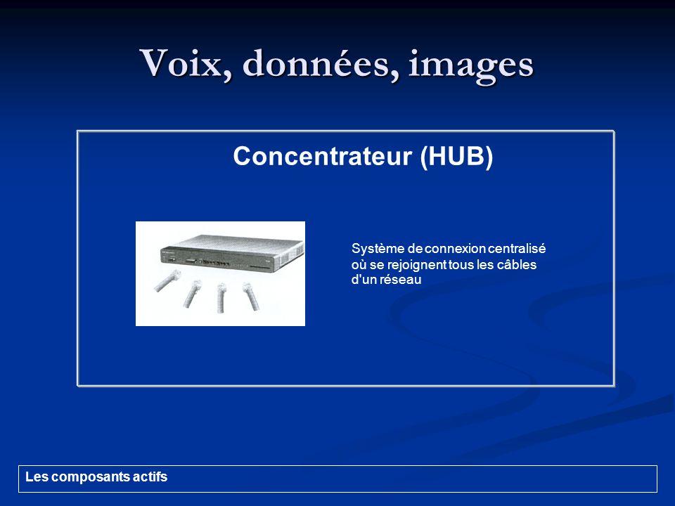 Voix, données, images Concentrateur (HUB)
