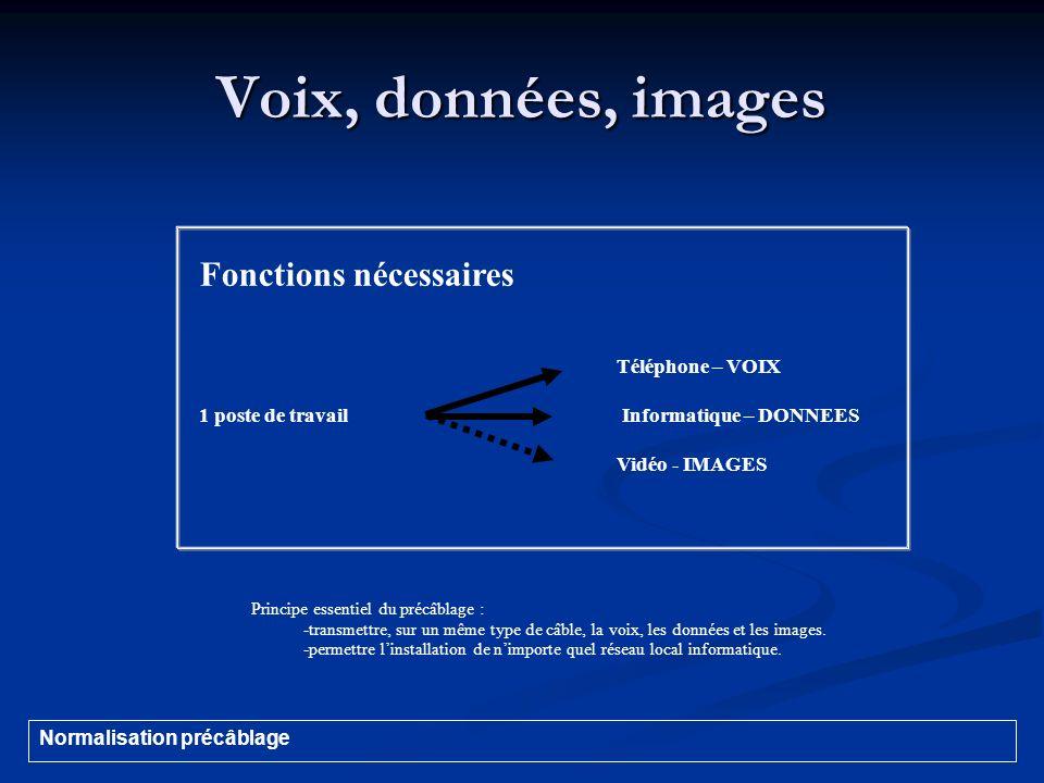 Voix, données, images Fonctions nécessaires Téléphone – VOIX