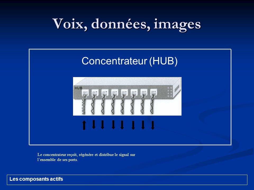 Voix, données, images Concentrateur (HUB) Les composants actifs