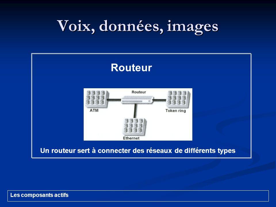 Voix, données, images Routeur