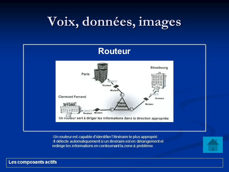 Voix, données, images Routeur Les composants actifs