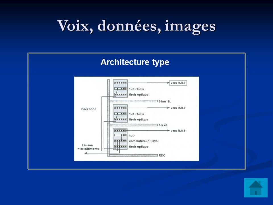 Voix, données, images Architecture type