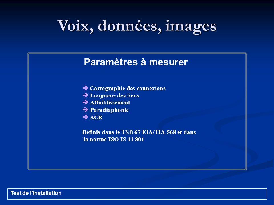 Voix, données, images Paramètres à mesurer  Longueur des liens