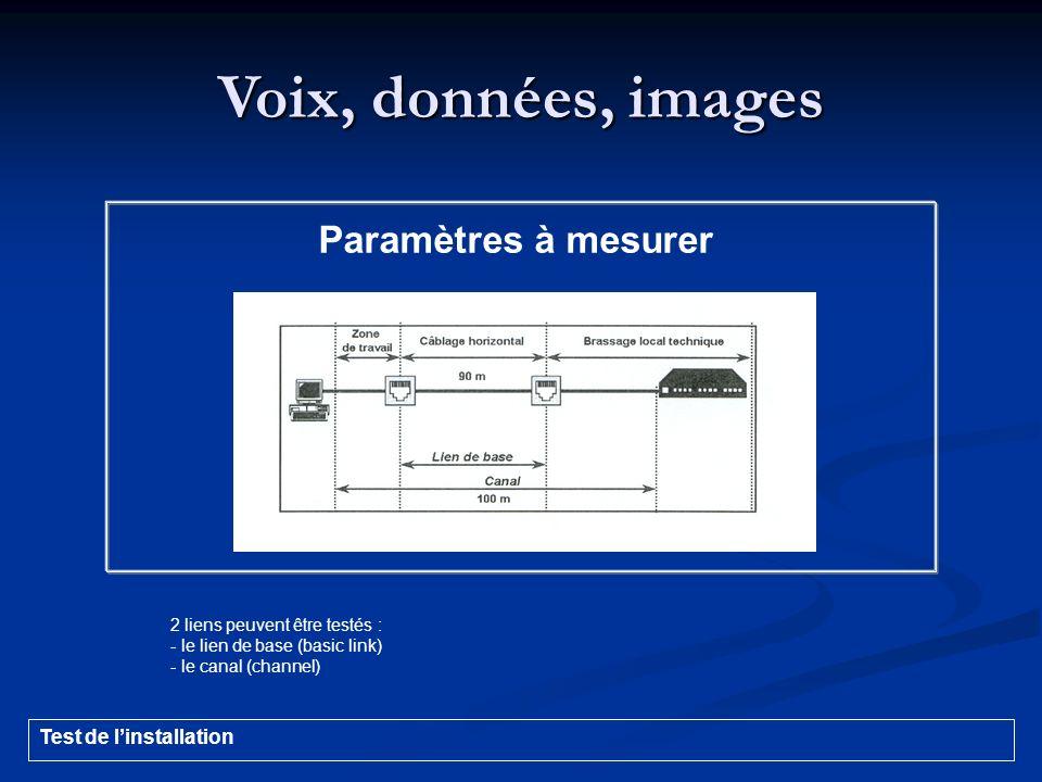 Voix, données, images Paramètres à mesurer Test de l'installation