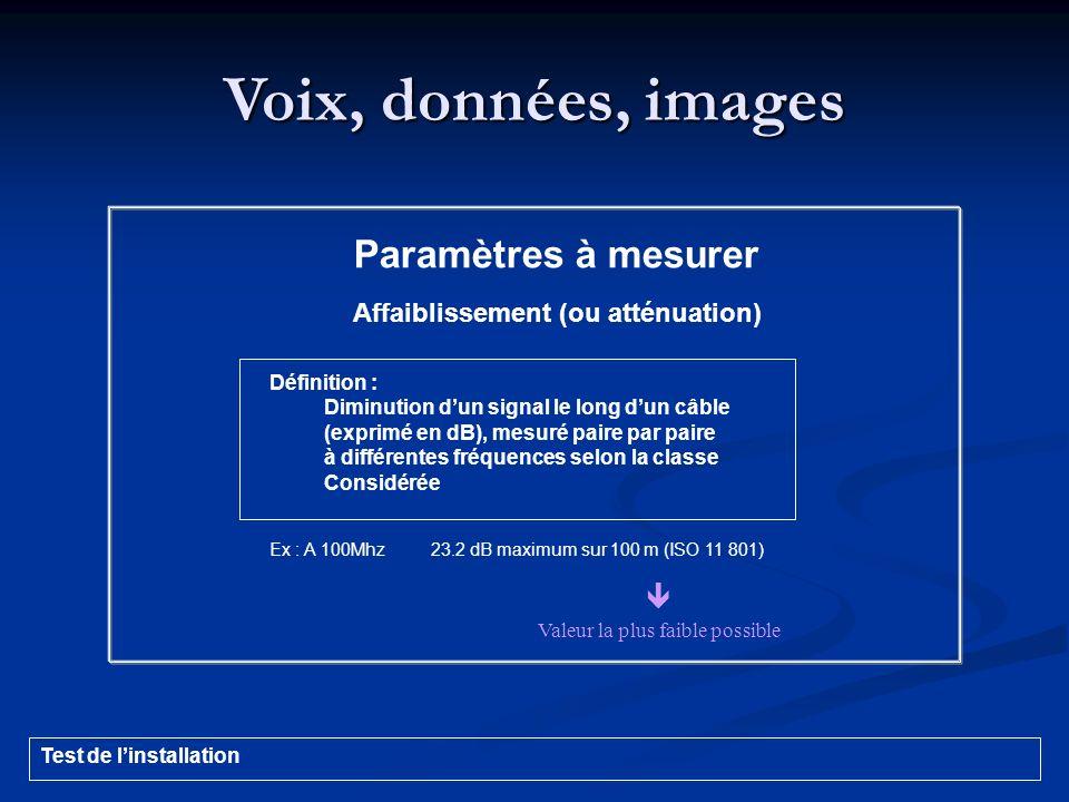 Voix, données, images Paramètres à mesurer