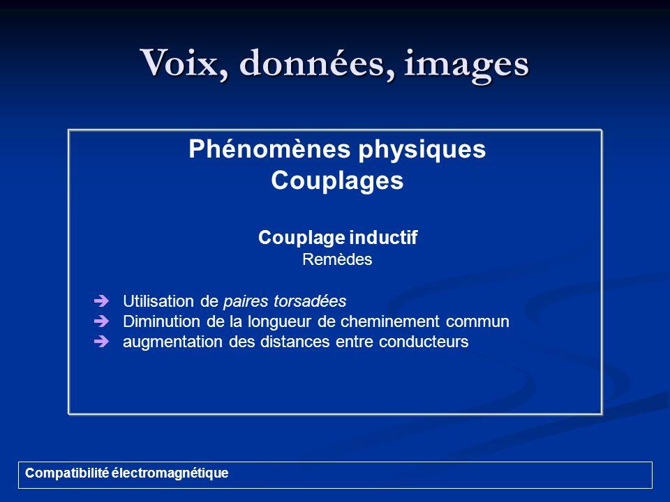 Voix, données, images Phénomènes physiques Couplages Couplage inductif
