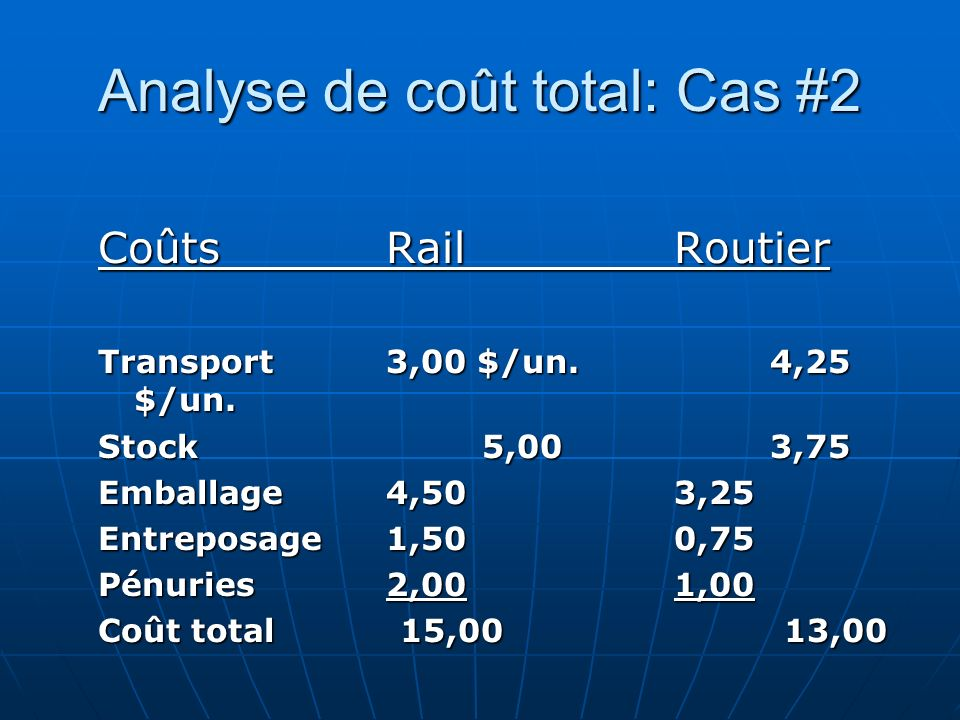 Analyse de coût total: Cas #2