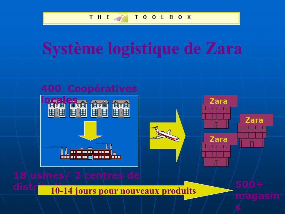 Système logistique de Zara 10-14 jours pour nouveaux produits
