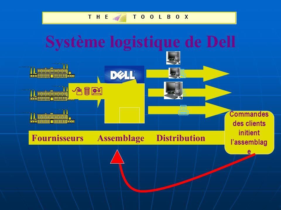 Système logistique de Dell Commandes des clients initient l'assemblage
