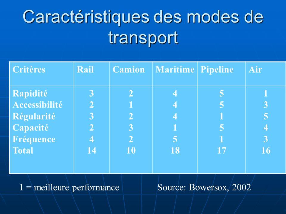 Caractéristiques des modes de transport