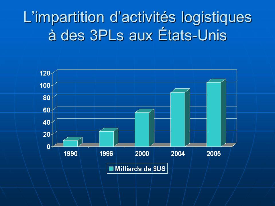 L'impartition d'activités logistiques à des 3PLs aux États-Unis