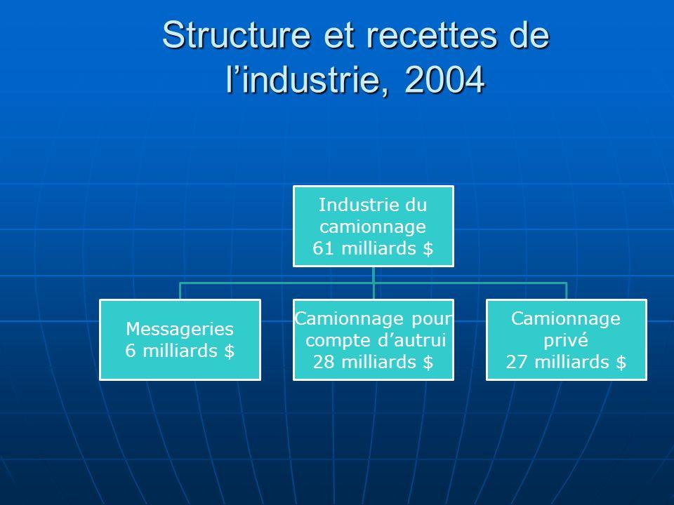 Structure et recettes de l'industrie, 2004