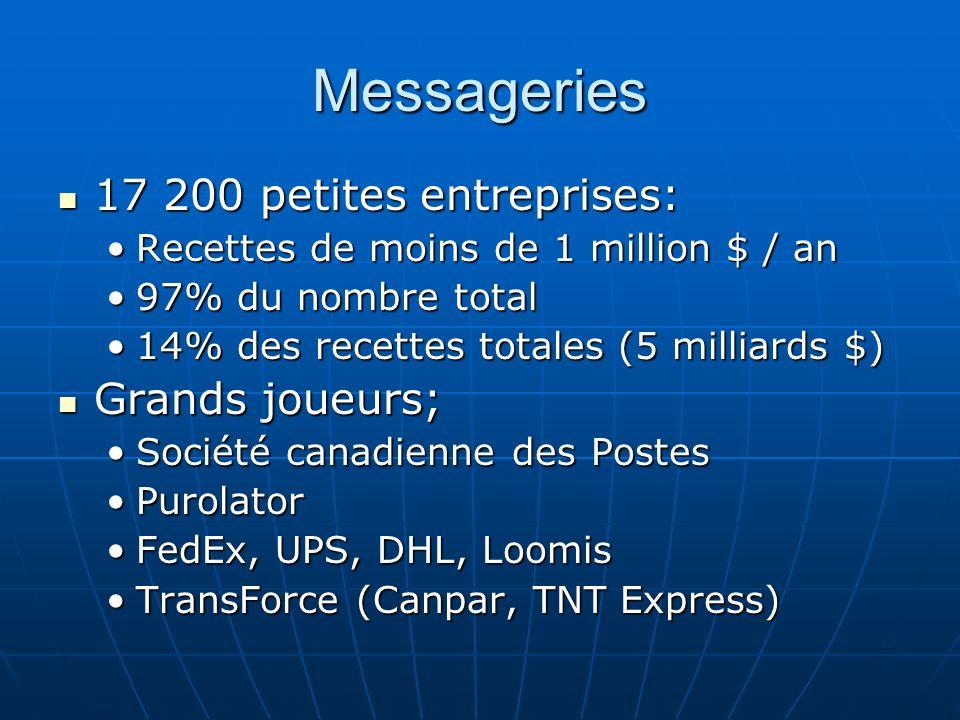 Messageries 17 200 petites entreprises: Grands joueurs;
