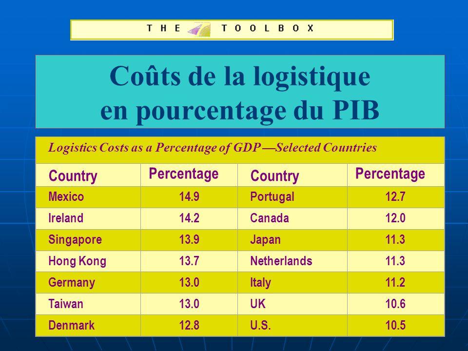 Coûts de la logistique en pourcentage du PIB