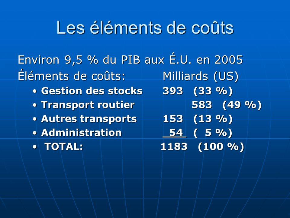 Les éléments de coûts Environ 9,5 % du PIB aux É.U. en 2005
