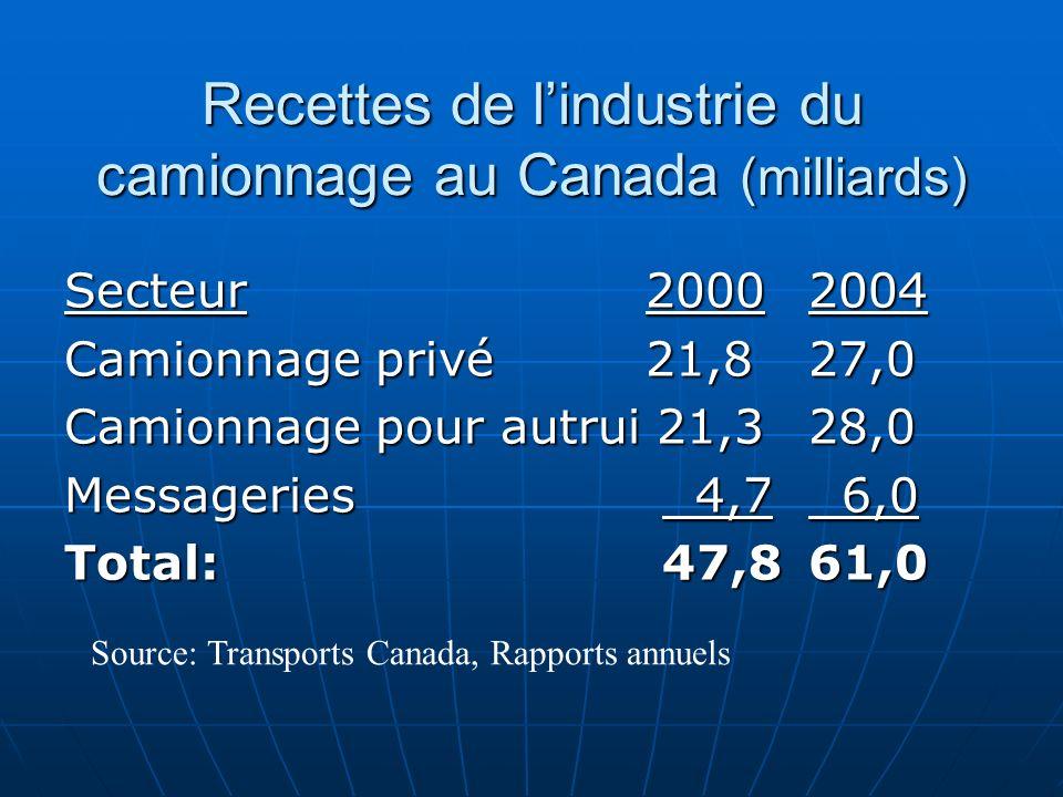 Recettes de l'industrie du camionnage au Canada (milliards)