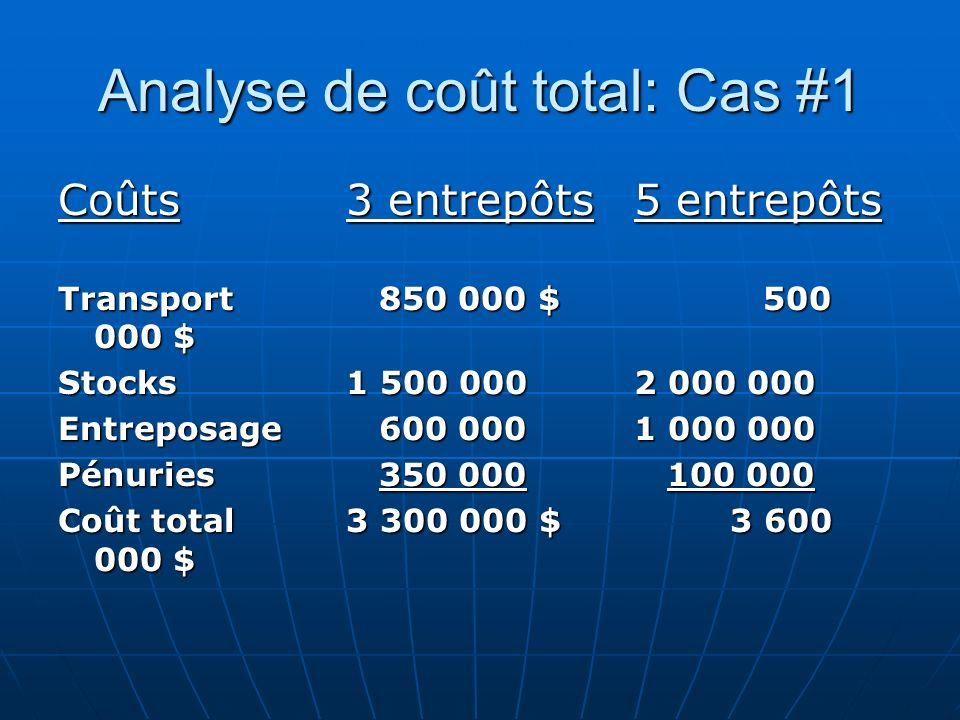 Analyse de coût total: Cas #1
