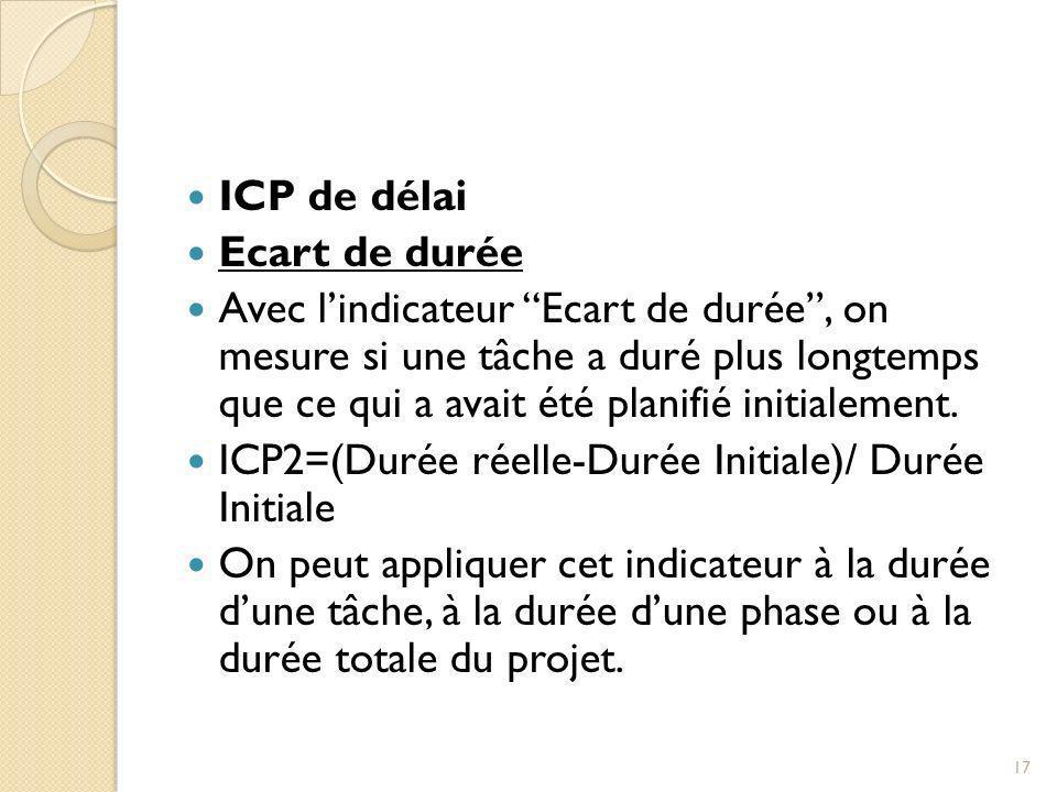 ICP de délai Ecart de durée.