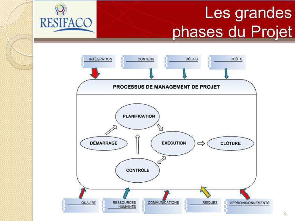 Les grandes phases du Projet