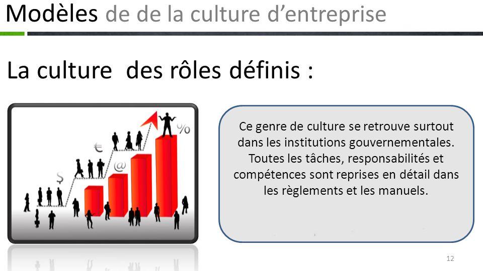 Modèles de de la culture d'entreprise