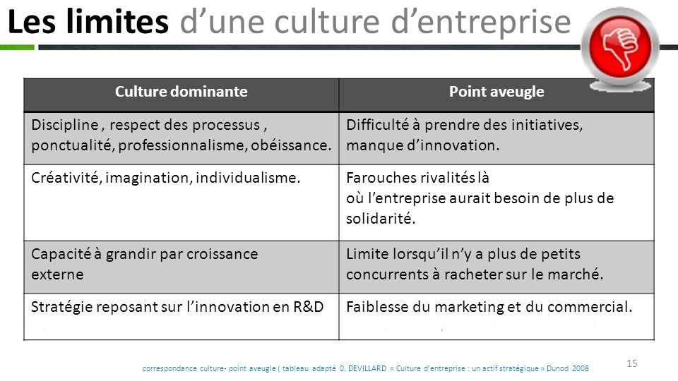 Les limites d'une culture d'entreprise