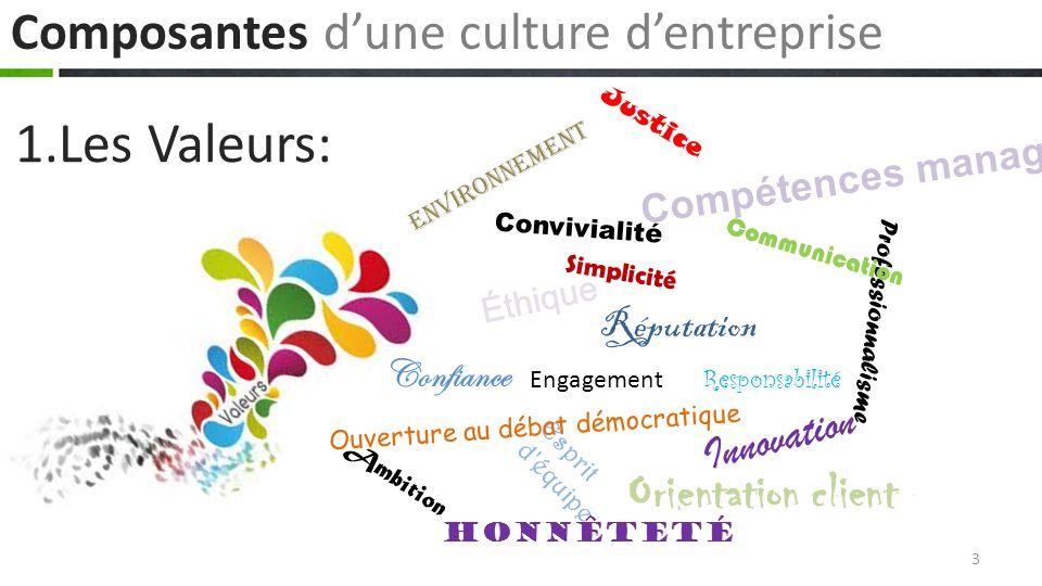 1.Les Valeurs: Composantes d'une culture d'entreprise
