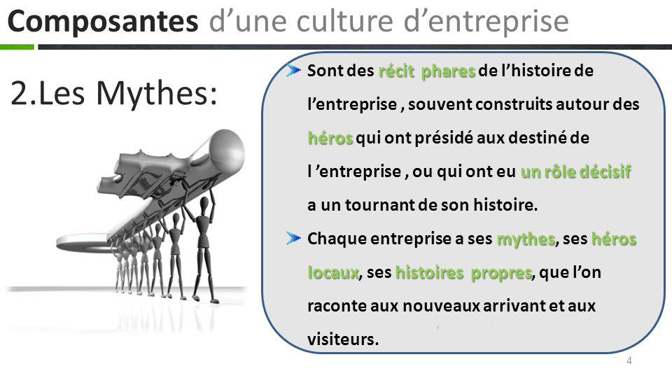 2.Les Mythes: Composantes d'une culture d'entreprise