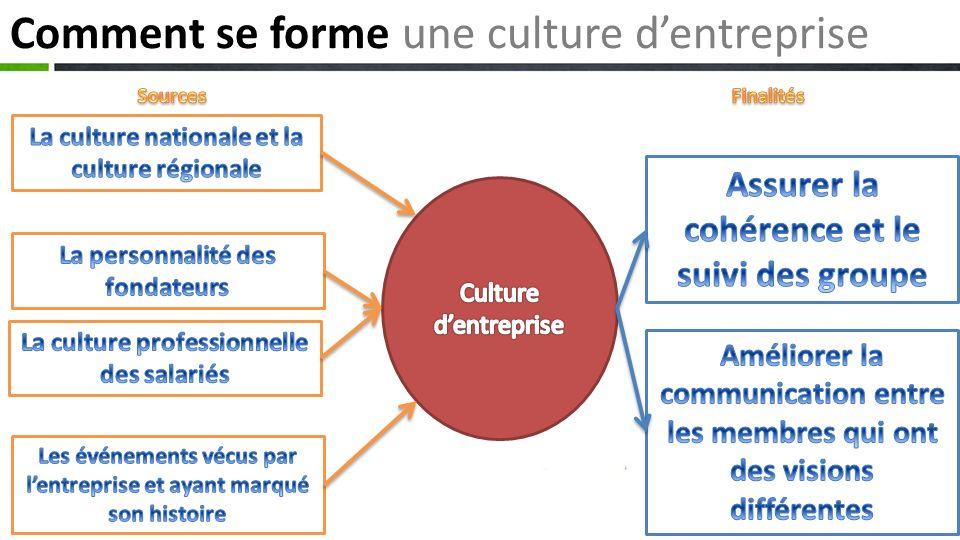 Comment se forme une culture d'entreprise