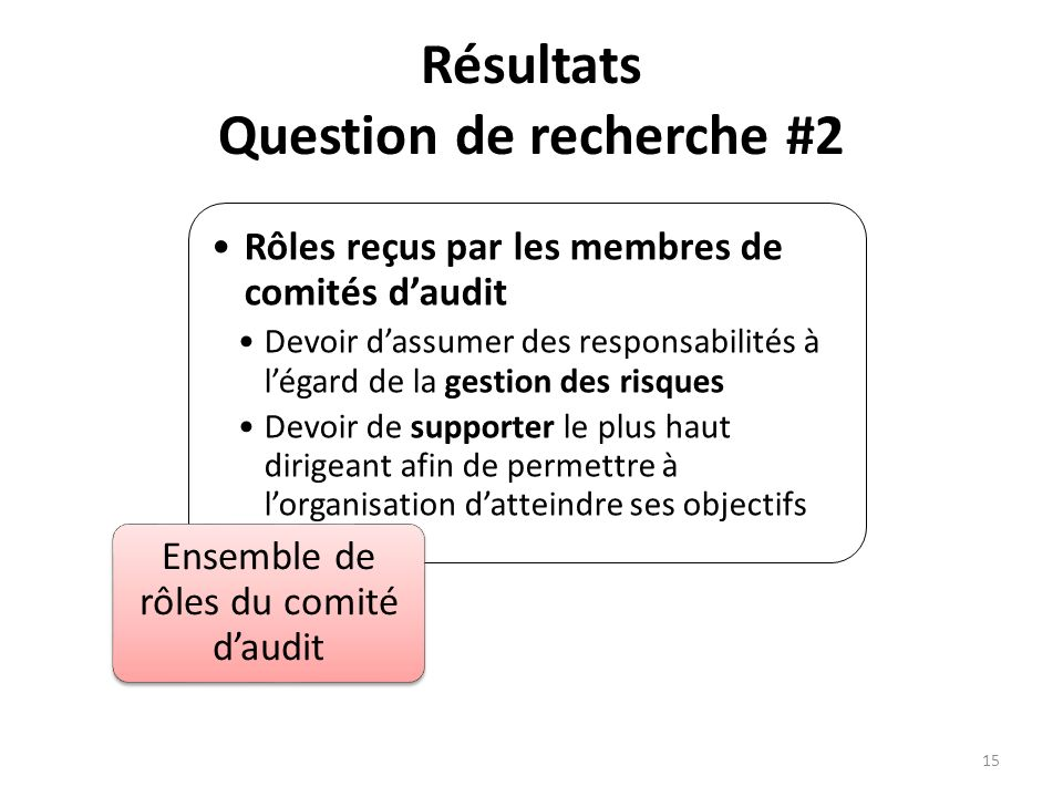 Résultats Question de recherche #2