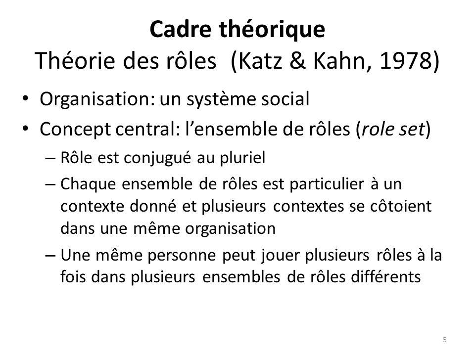 Cadre théorique Théorie des rôles (Katz & Kahn, 1978)