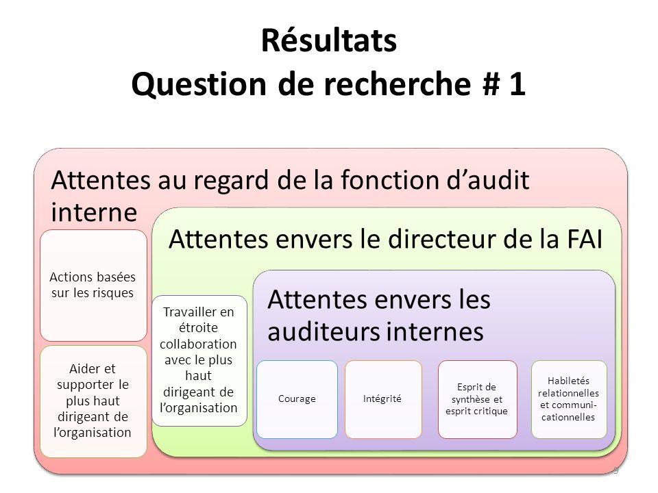 Résultats Question de recherche # 1