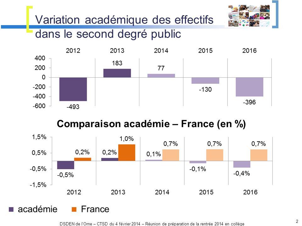 Variation académique des effectifs dans le second degré public