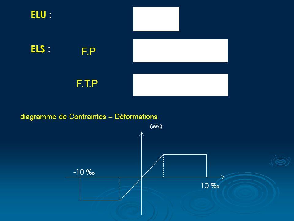 ELU : ELS : F.P F.T.P diagramme de Contraintes – Déformations -10 ‰