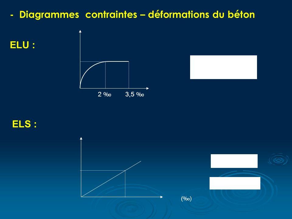 - Diagrammes contraintes – déformations du béton