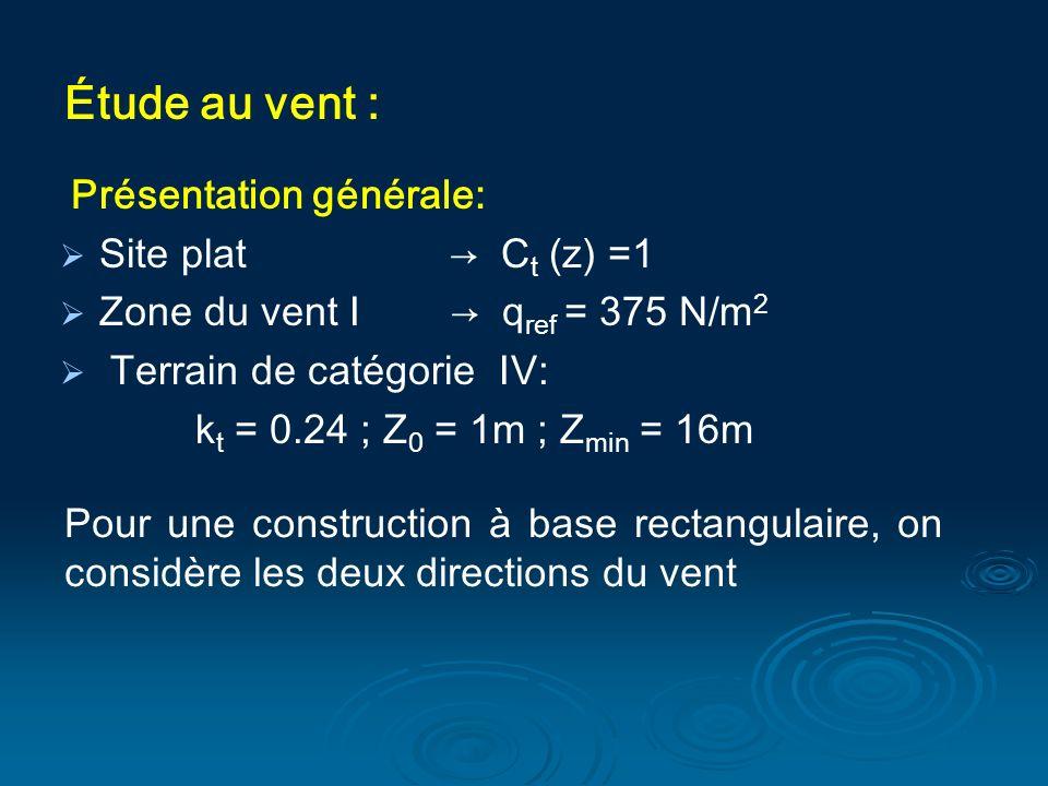 Étude au vent : Présentation générale: Site plat → Ct (z) =1