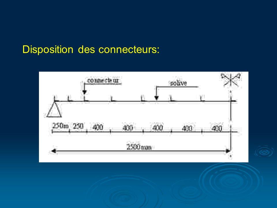 Disposition des connecteurs: