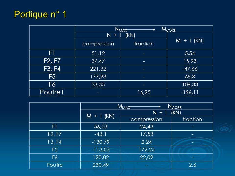 Portique n° 1 F1 F2, F7 F3, F4 F5 F6 Poutre1 NMAX MCORR N + I (KN)