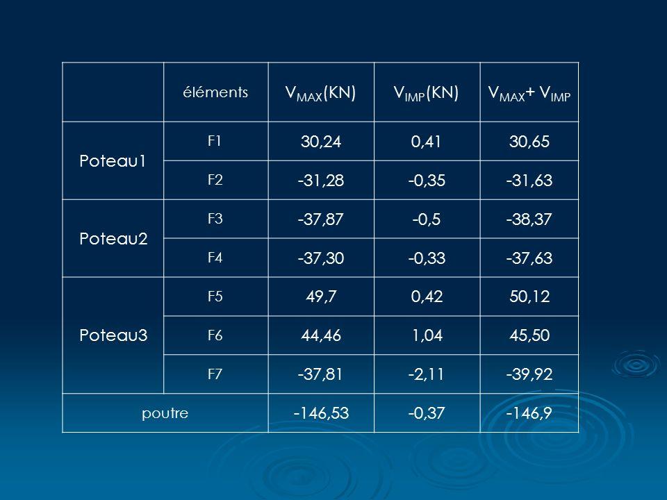 VMAX(KN) VIMP(KN) VMAX+ VIMP Poteau1 30,24 0,41 30,65 -31,28 -0,35