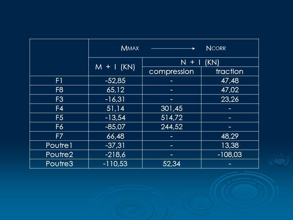 MMAX NCORR. M + I (KN) N + I (KN) compression.