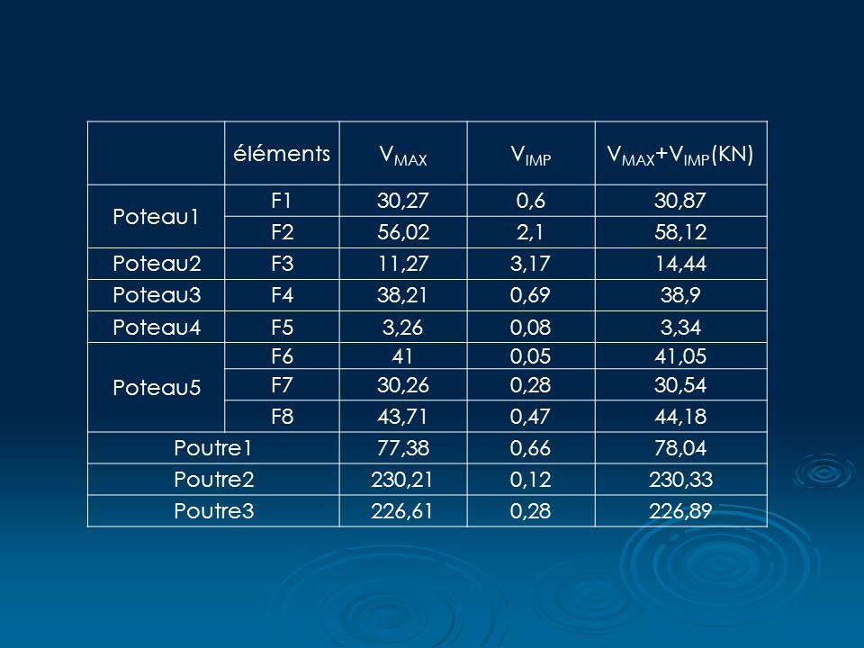 éléments. VMAX. VIMP. VMAX+VIMP(KN) Poteau1. F1. 30,27. 0,6. 30,87. F2. 56,02. 2,1. 58,12.
