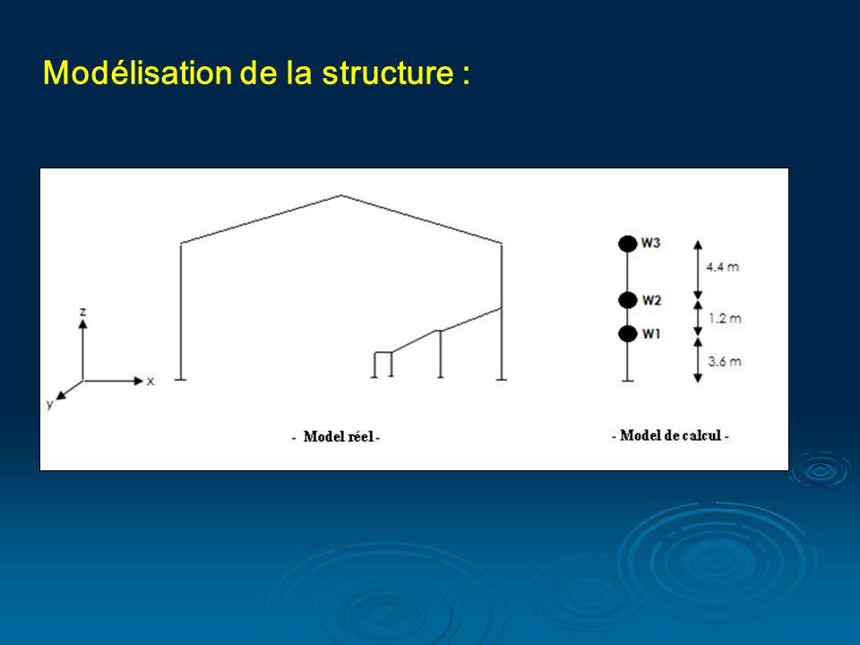 Modélisation de la structure :