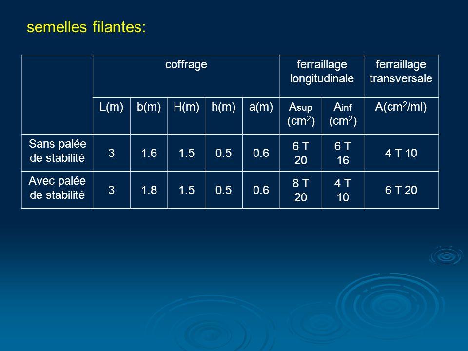 semelles filantes: coffrage ferraillage longitudinale transversale