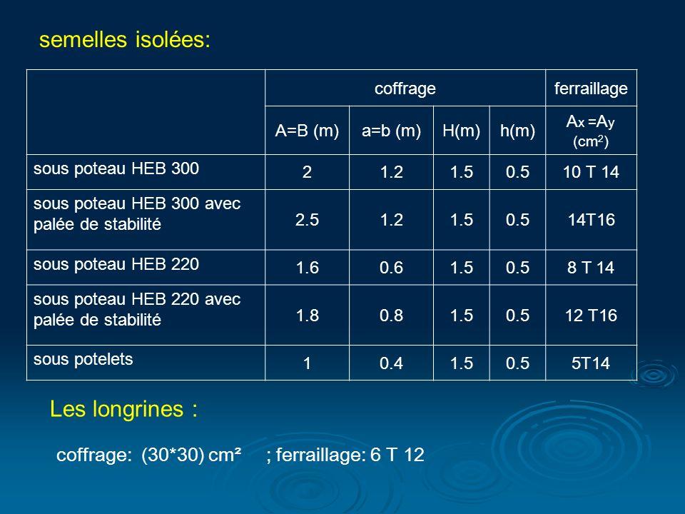 coffrage: (30*30) cm² ; ferraillage: 6 T 12
