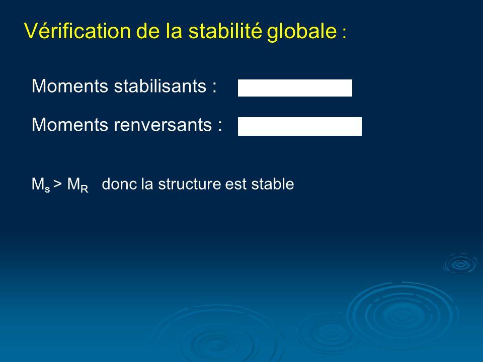 Vérification de la stabilité globale :