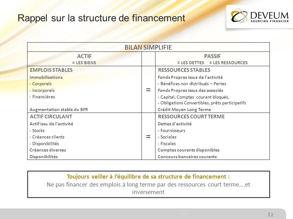 Rappel sur la structure de financement